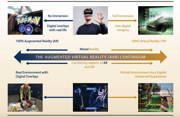 The Augmented and Virtual Reality Continuum Diagram