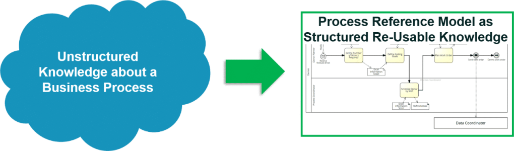 Figure 1: Definition of process reference models (PRM)