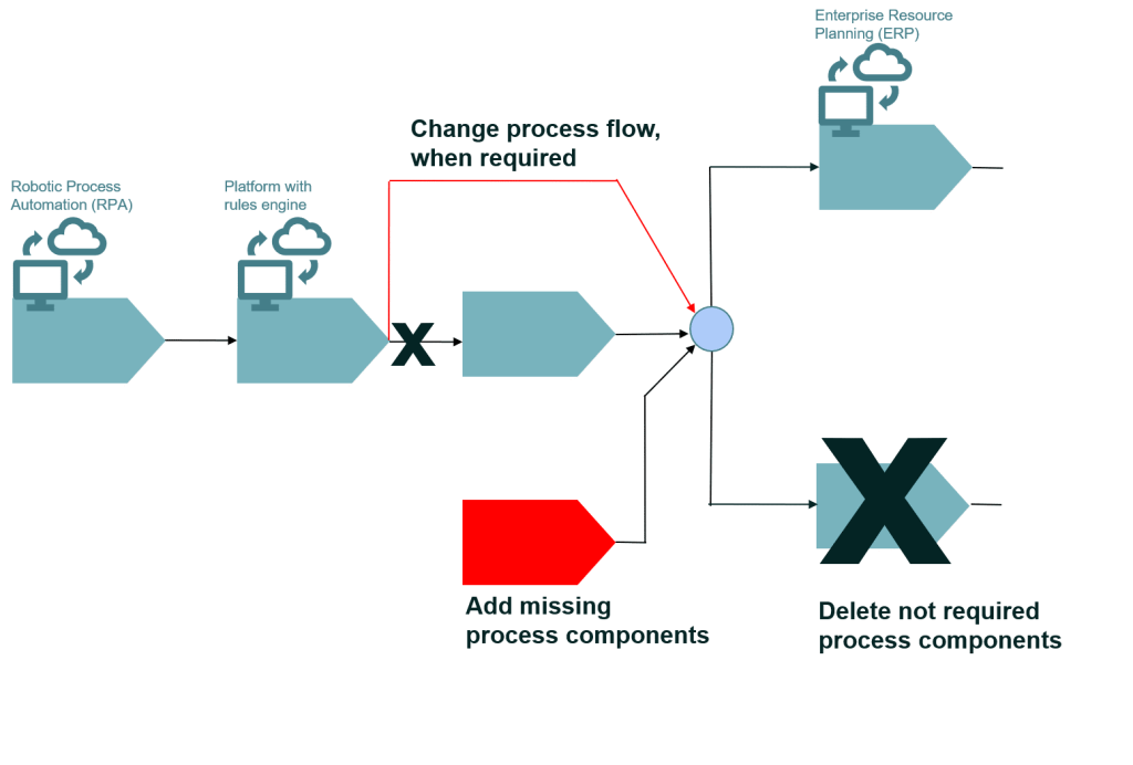 Use of process reference models