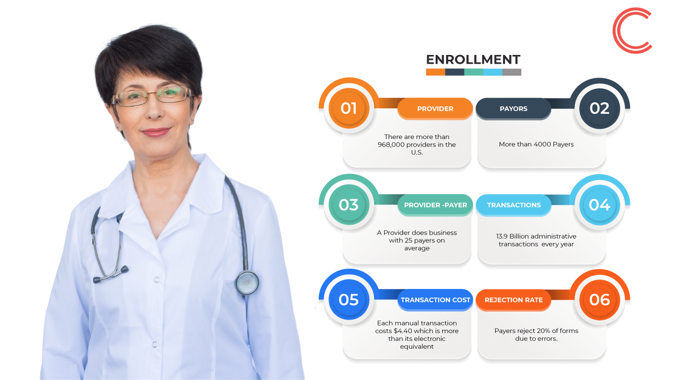 Faster easier Provider Enrollment with Concred